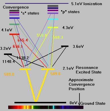 Lighting-gallery-net  Energy Level Diagram For Sodium